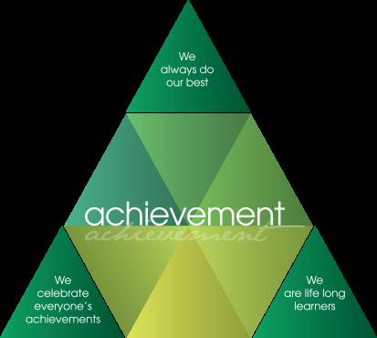 values achievement